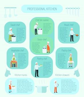 Tipos de cozinha profissionais refogue molho assado de legumes e chefs de pastelaria e steward