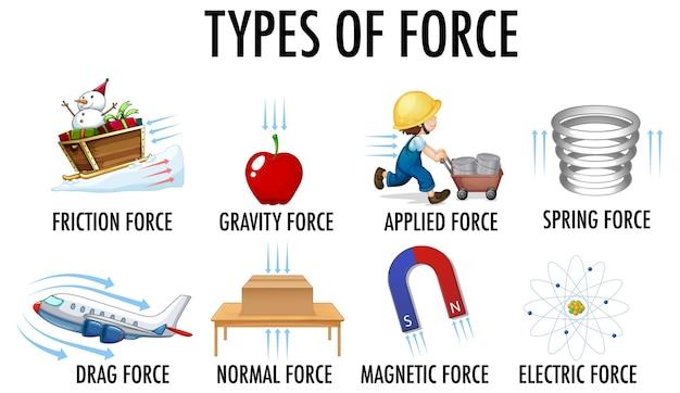 Tipos de força para crianças em física educacional