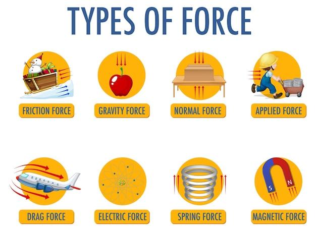 Tipos de força para crianças em física educacional Vetor Premium