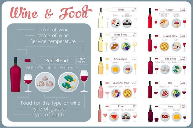 Tipos de vinho com comida. guia de degustação de vinhos.
