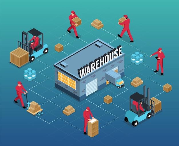Trabalhe no fluxograma isométrico do armazém, desde o empilhamento e armazenamento até a ilustração de transporte de carga