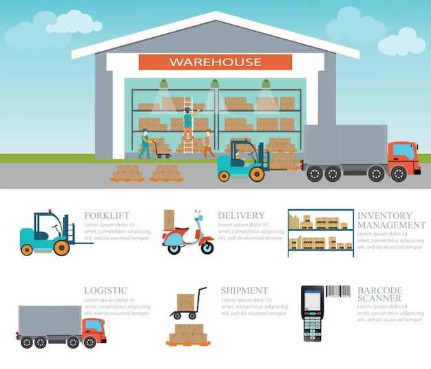 Transporte e carga de armazéns industriais