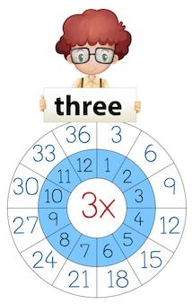 Três matemática multiplicar círculo