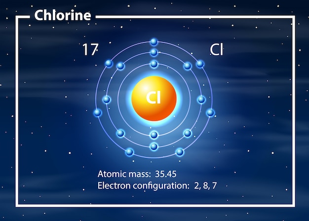 Um átomo de diagrama de cloro
