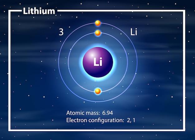 Um diagrama de átomos de lítio