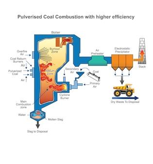 Um sistema de caldeira a carvão pulverizado