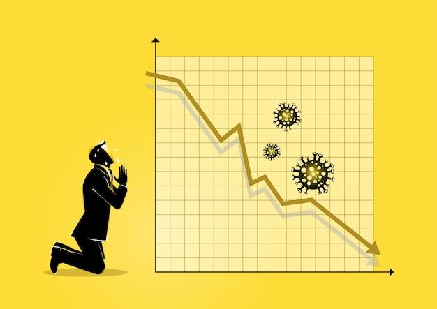 Uma ilustração de um empresário orando por um gráfico defeituoso causado pelo vírus corona