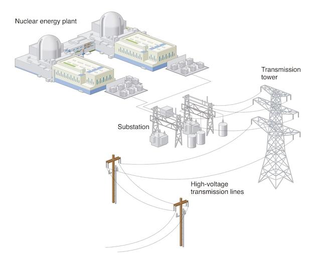 Usina de energia nuclear