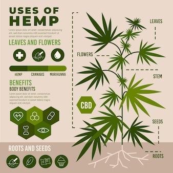 Usos do infográfico de cânhamo