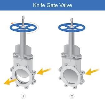 Válvula de guilhotina. a ilustração explica o instrumento de controle para óleo e fluido que tem volume e inclui viscoso.