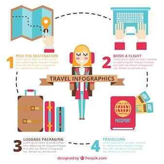 Viagem acessórios essenciais infografia