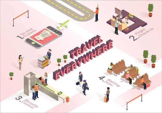 Viajar em todos os lugares como trabalho aeroporto isométrico.