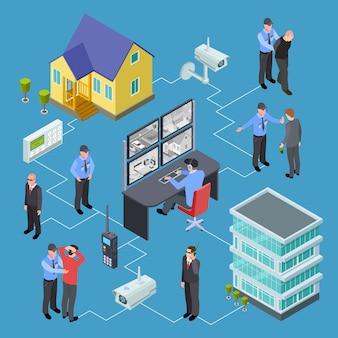 Vivendo edifícios, apartamento, abriga o conceito de vetor isométrico de serviço de segurança