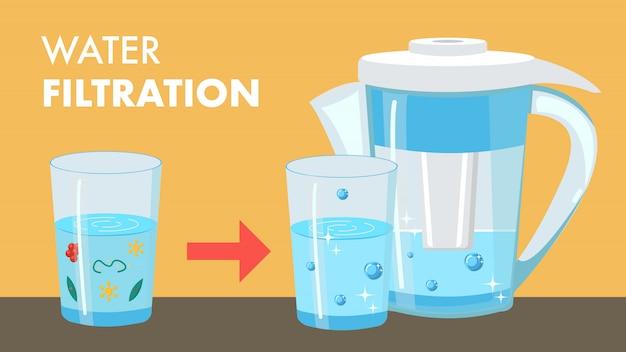 Web de desenhos animados de filtragem de água com texto