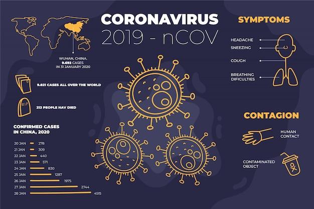Wuhan coronavirus 2019 atualizações