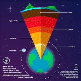 Zoom no infográfico de estrutura de terra