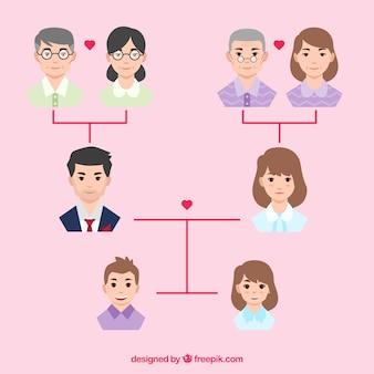 Albero genealogico con i membri piatte