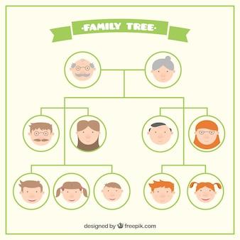 Appartamento family tree