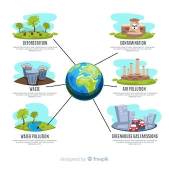 Appartamento globale problemi ambientali infografica