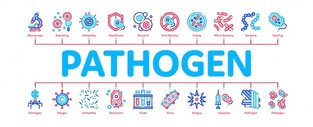 Banner di elementi patogeni