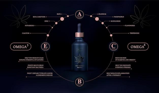 Benefici dell'olio di cbd. olio di cannabis sfondo di marijuana realistica bottiglia di vetro con olio di canapa. estratti di olio di cannabis in barattolo.