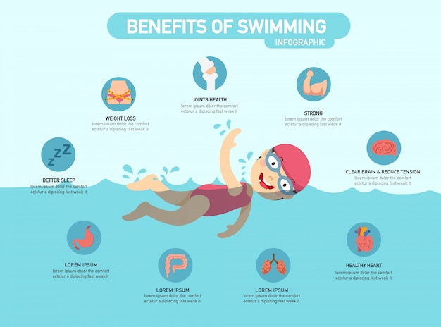 Benefici di nuoto illustrazione vettoriale infografica