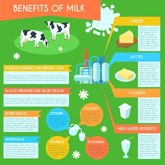 Benefici per la salute del latte e prodotti a basso contenuto di grassi consumo layout infografica