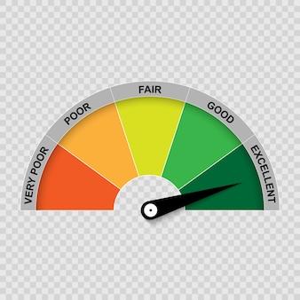 Calibro del punteggio di credito, valutazione scarsa e buona.