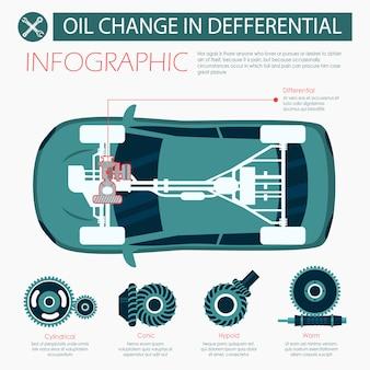 Cambio olio piatto banner in infografica differenziale