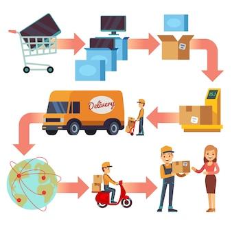 Catena di servizi di consegna. mappa stradale di avvolgimento del viaggio del prodotto al vettore infographic del cliente. affari di consegna, camion, trasporto e illustrazione logistica