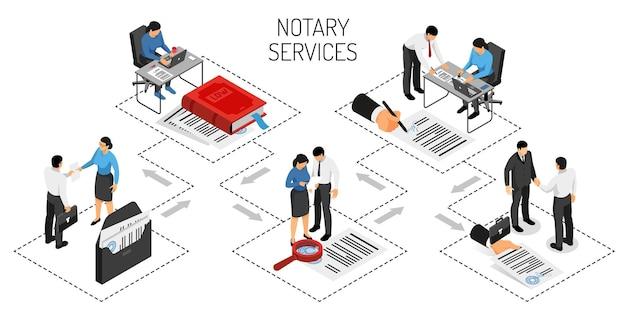 Certificazione di servizi notarili di accordi autenticazione di firme conferma di copie di documenti isometrici orizzontali