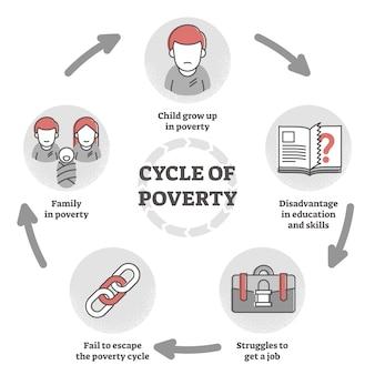Ciclo del diagramma della trappola della povertà nell'illustrazione piana del profilo.
