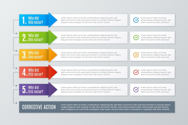 Cinque perché infografica