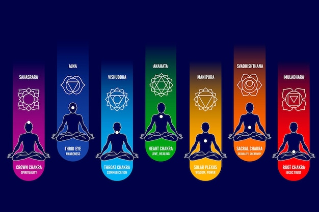 Collezione di diversi chakra del corpo colorato