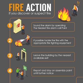 Come gestire fire infographic poster