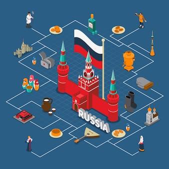 Compositon turistico isometrico del diagramma di flusso della russia