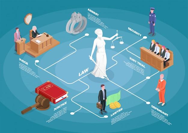 Composizione del diagramma di flusso isometrico della giustizia della legge con immagini della giuria del giudice e colpevole con illistrazione di didascalie di testo modificabile