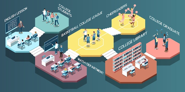 Composizione isometrica con gli studenti nell'illustrazione di vettore della biblioteca e della palestra 3d delle classi di istituto universitario