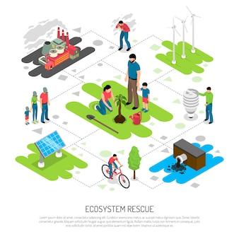 Composizione isometrica di ecologia
