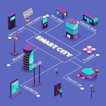 Composizione isometrica diagramma di flusso della città intelligente con didascalie di testo e immagini di veicoli futuristici e centrali elettriche