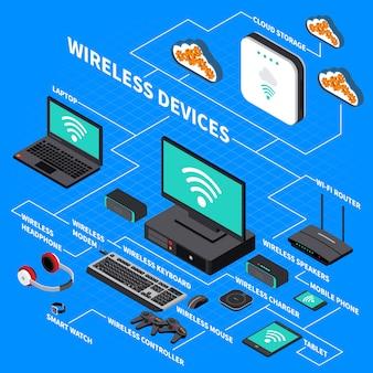 Composizione isometrica dispositivi wireless