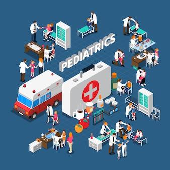 Composizione isometrica in pediatria
