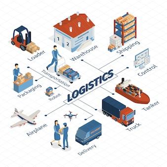 Composizione isometrica nel diagramma di flusso di logistica con le immagini isolate dei veicoli di tecniche di consegna e dei caratteri umani con l'illustrazione di vettore del testo
