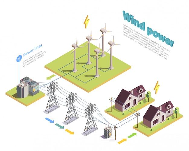 Composizione isometrica nella produzione e distribuzione di energia verde di energia eolica rinnovabile con l'illustrazione delle case dei consumatori e delle turbine
