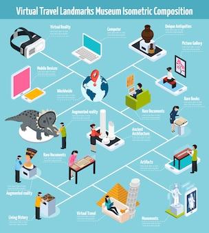 Composizione museale in punti di riferimento virtuali