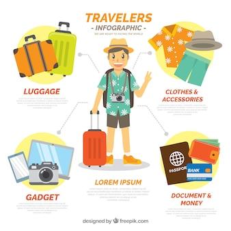 Computer di viaggio con accessori per il viaggio in design piatto