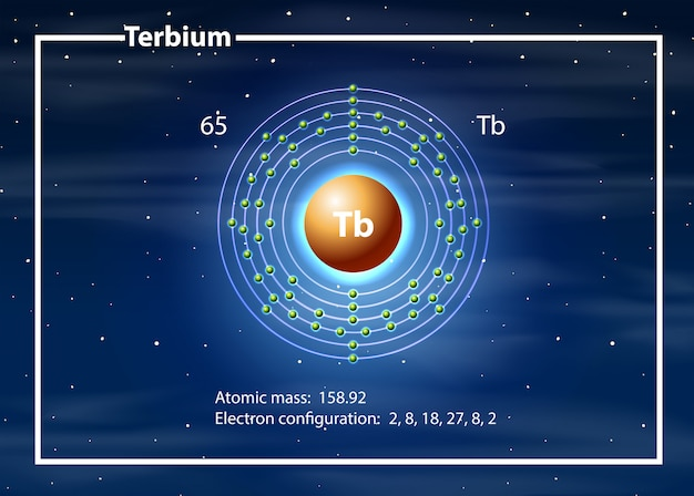 Concetto del diagramma dell'atomo di terbio