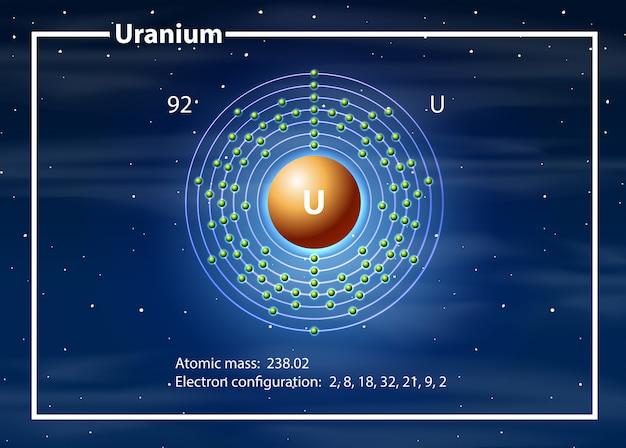 Concetto di diagramma dell'atomo di uranio