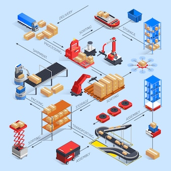 Concetto di diagramma di flusso smart warehouse