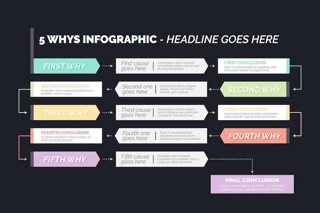 Concetto di infografica cinque perché